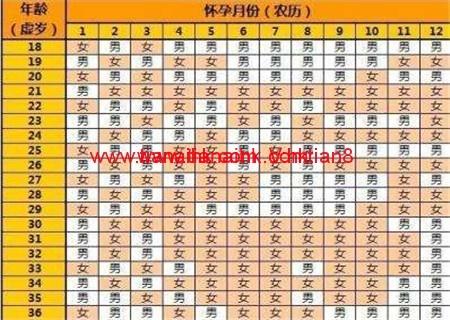 2019生男生女清宫图表