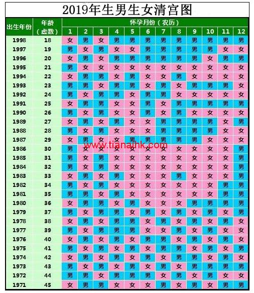 清宫图2019年生男生女表